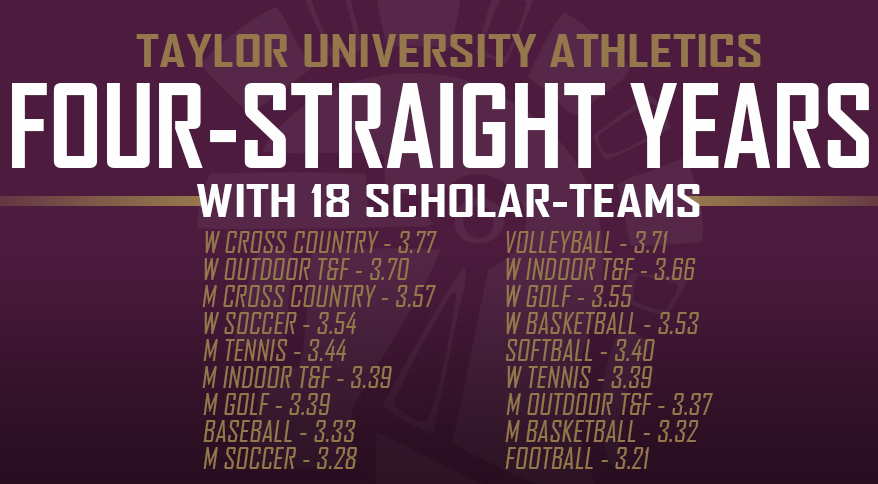 Photo for Taylor Boasts 18 Scholar-Teams for Fourth-Straight Year