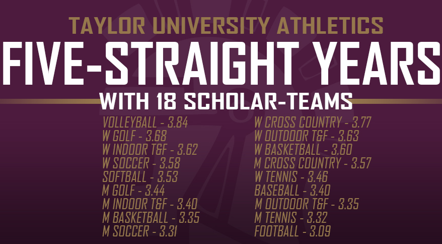 Photo for Taylor Boasts 18 Scholar-Teams for Fifth-Straight Year